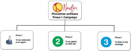 Phontree press 1 campaign
