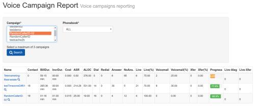 Voice Campaign Report